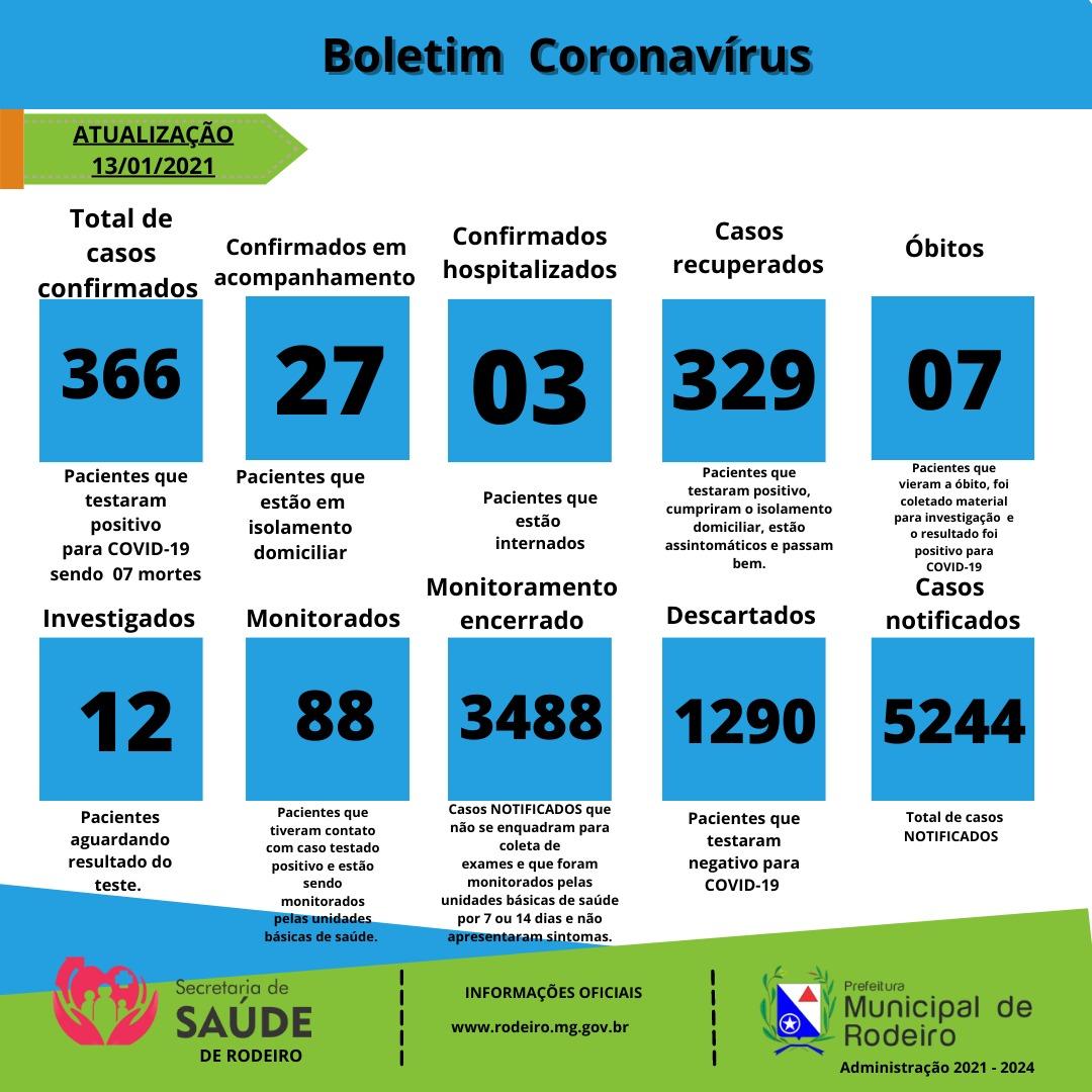 Boletim Epidemiológico do Município de Rodeiro sobre coronavírus