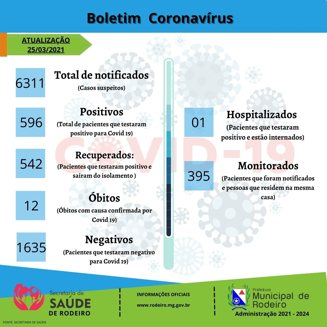 Boletim Epidemiológico 25/03/2021