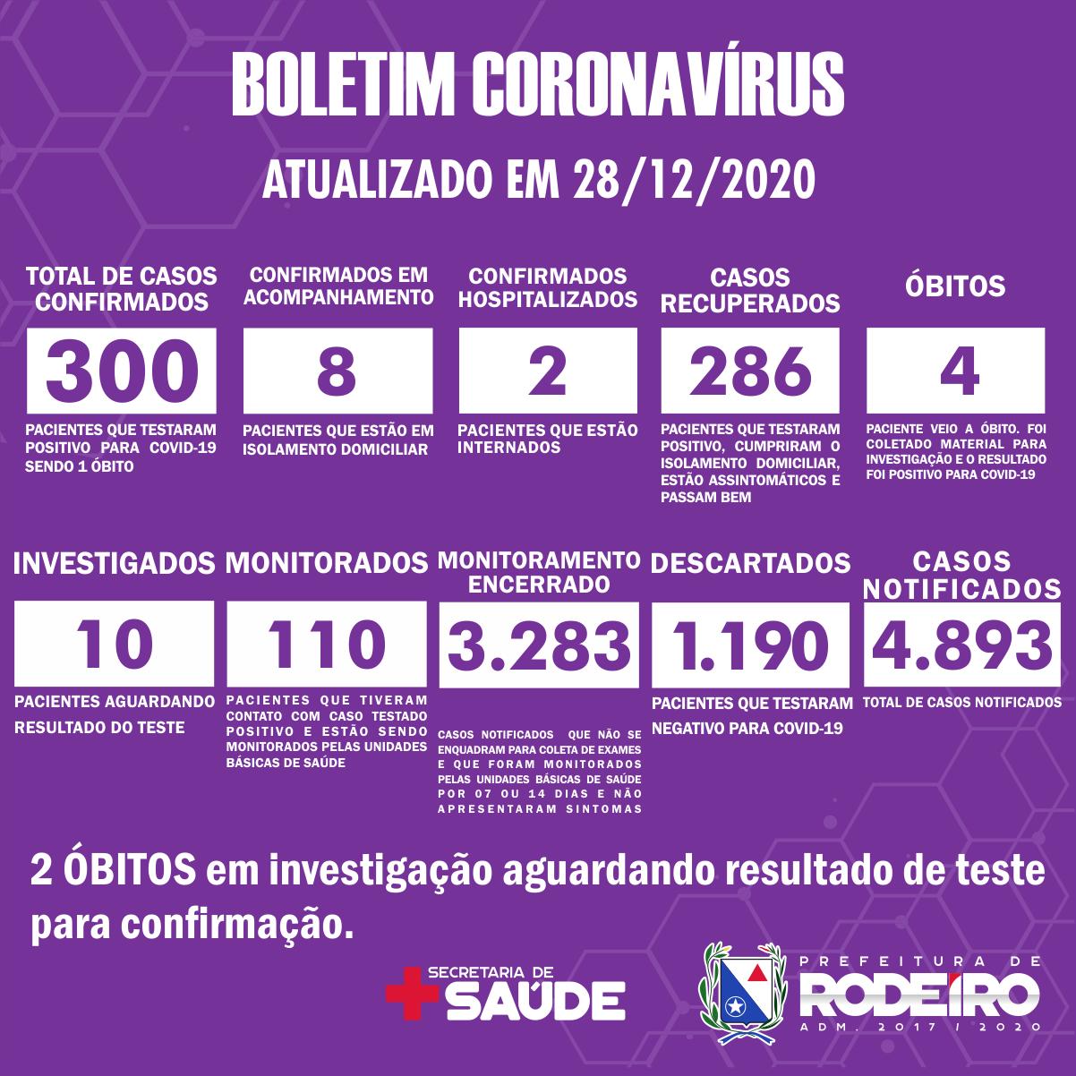 Boletim Epidemiológico do Município de Rodeiro sobre coronavírus, atualizado em 28/12/2020