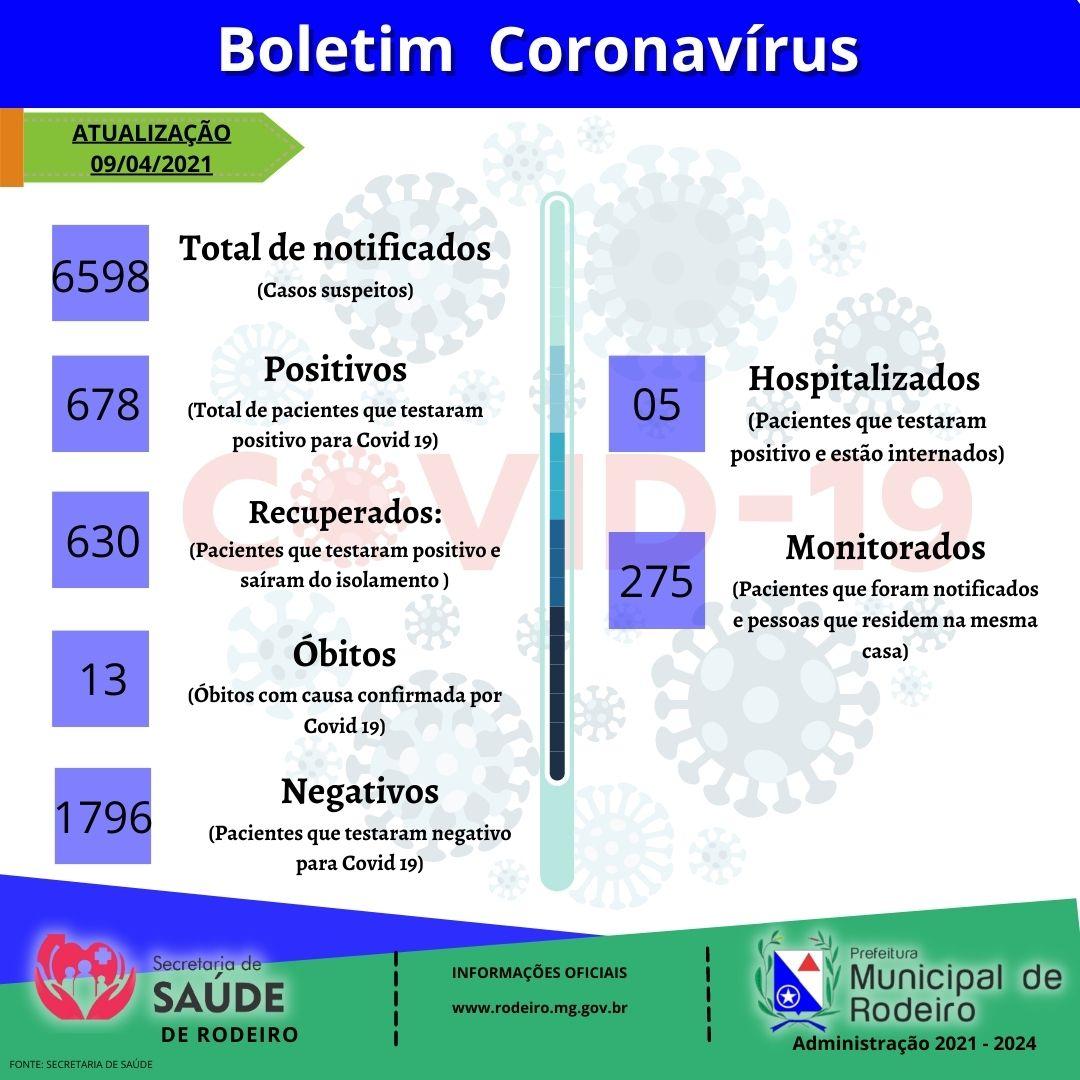 Boletim Epidemiológico 09/04/2021
